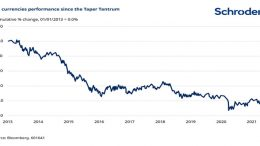 em currency performance since taper tantrum