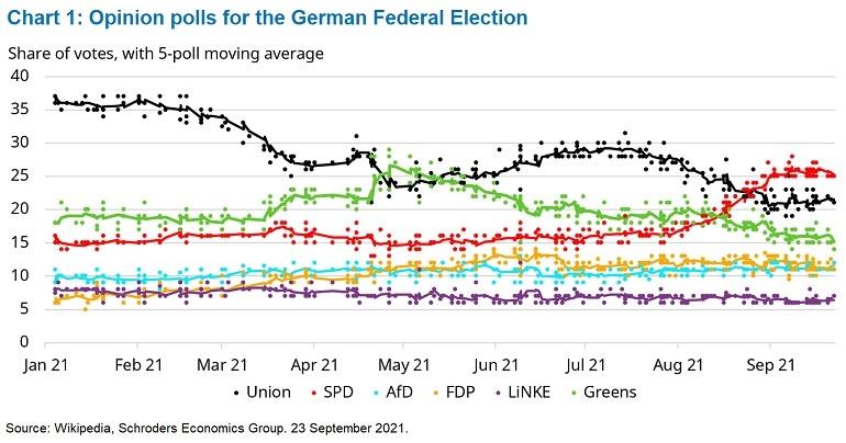 1 opinion polls