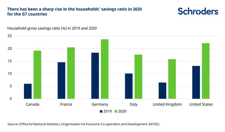 household savings ratio rises